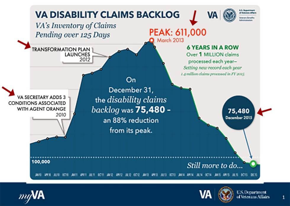 The Backlog of VA Claims and Appeals 2018 Update | CCK Law